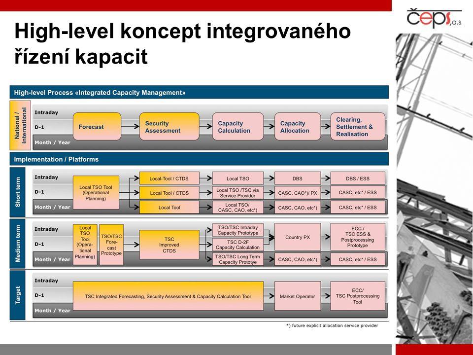 High-level koncept integrovaného řízení kapacit
