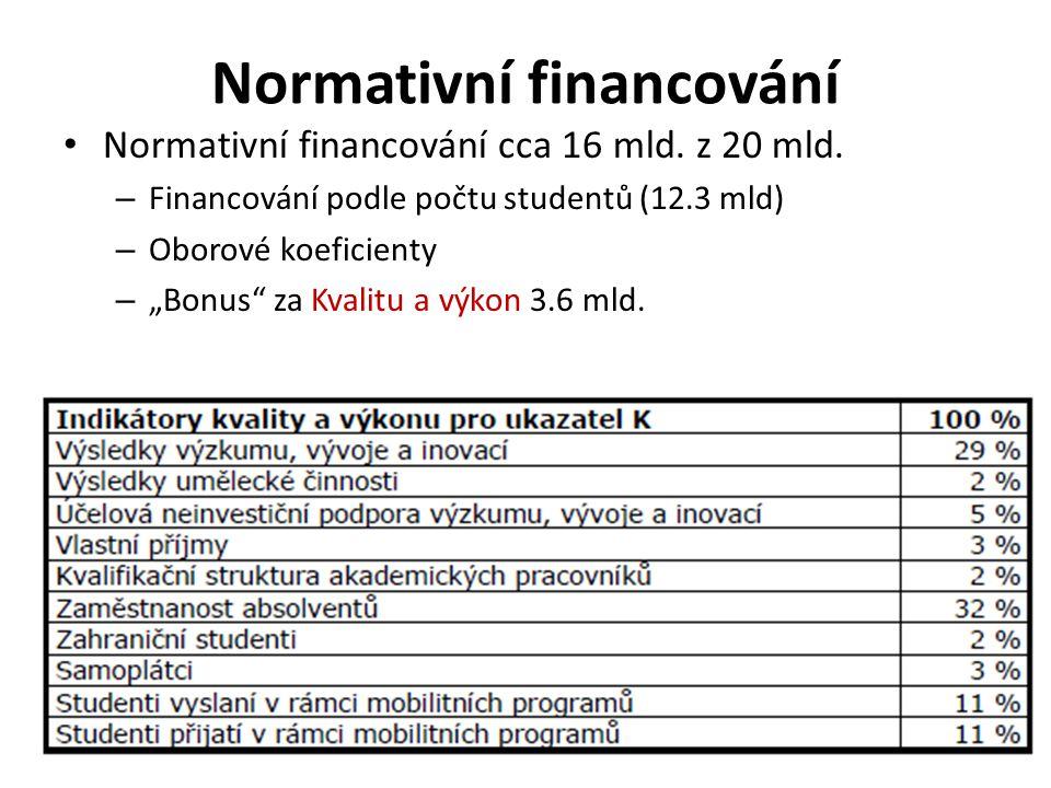 • Normativní financování cca 16 mld. z 20 mld.