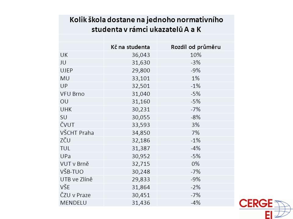 Financování Kolik škola dostane na jednoho normativního studenta v rámci ukazatelů A a K Kč na studentaRozdíl od průměru UK 36,04310% JU 31,630-3% UJEP 29,800-9% MU 33,1011% UP 32,501-1% VFU Brno 31,040-5% OU 31,160-5% UHK 30,231-7% SU 30,055-8% ČVUT 33,5933% VŠCHT Praha 34,8507% ZČU 32,186-1% TUL 31,387-4% UPa 30,952-5% VUT v Brně 32,7150% VŠB-TUO 30,248-7% UTB ve Zlíně 29,833-9% VŠE 31,864-2% ČZU v Praze 30,451-7% MENDELU 31,436-4%