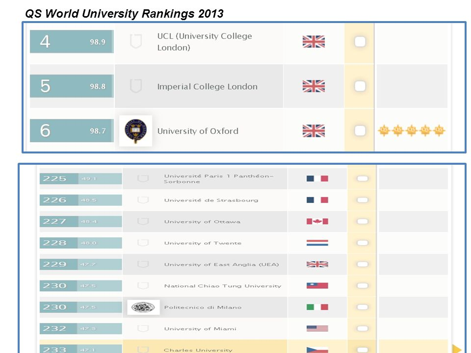 QS World University Rankings 2013