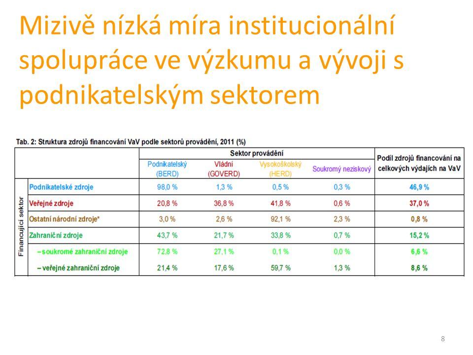 8 Mizivě nízká míra institucionální spolupráce ve výzkumu a vývoji s podnikatelským sektorem