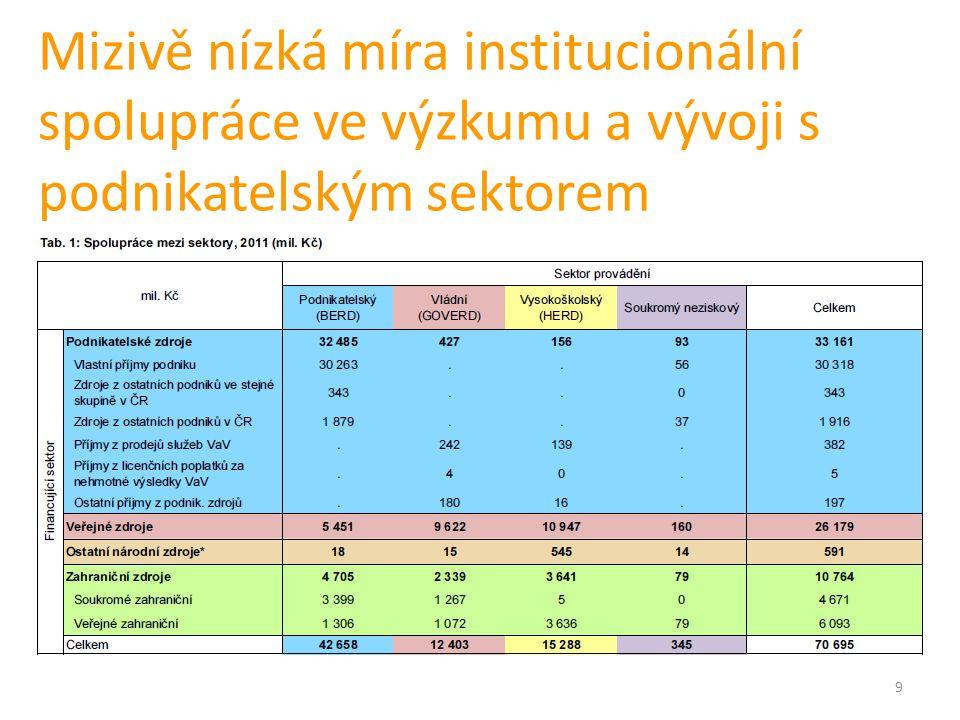 Zdroj: Jan Koucký, SVP UK, prezentace From Incremental Funding to Quality & Performance Indicators