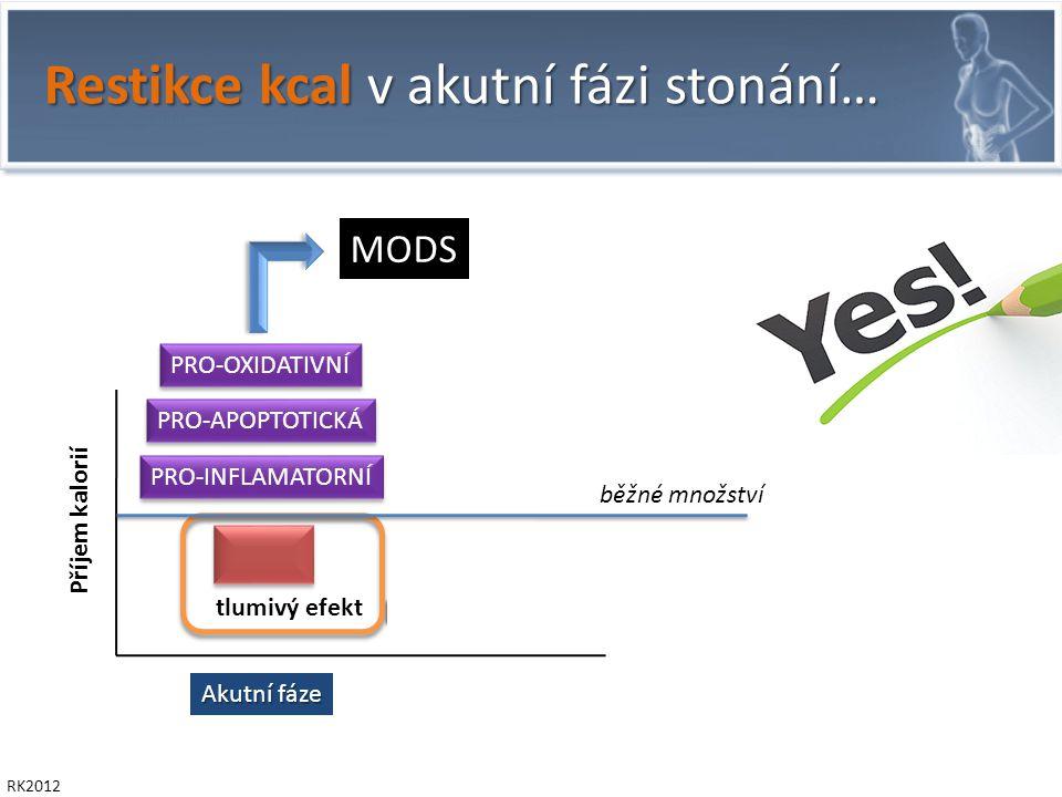 Restikce kcal v akutní fázi stonání… RK2012 Akutní fáze Příjem kalorií běžné množství PRO-INFLAMATORNÍ PRO-OXIDATIVNÍ PRO-APOPTOTICKÁ MODS tlumivý efekt = permisivní underfeeding
