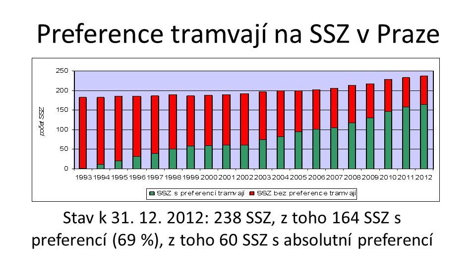 Preference tramvají na SSZ v Praze Stav k 31.12.