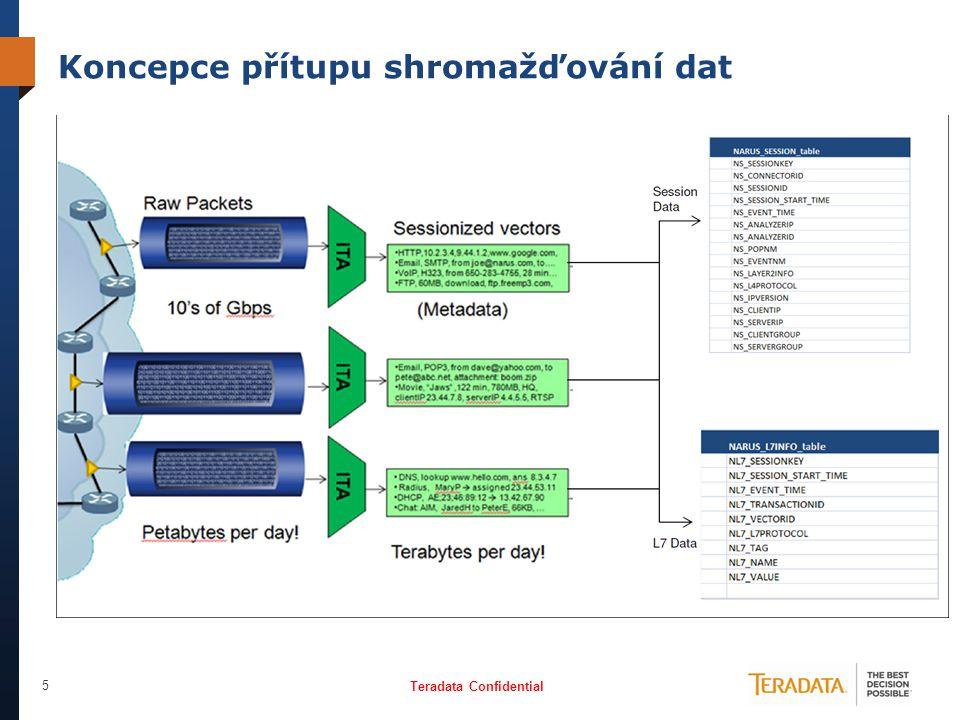 Teradata Confidential 6 LANGUAGESMATH & STATSDATA MININGBUSINESS INTELLIGENCEAPPLICATIONS Security Engineers (SOC) Data ScientistsNetwork Engineers (NOC)CISOFraud Analysts Legal / ComplianceForensic AnalystsExecutives Aktuální stav InfoSec architektury E-MAIL GATEWAYS SIEM DATAAPT DATA URL FILTERING DATA SYS LOGSDEEP PACKET INSPECTION INTERNET GATEWAY DATA SNIFFER TOOLS Netflow/IPFIX, Firewall, IDS/IPS, Router & Uživatelské aktivity log data, Referenční & produční data z vícero zdrojů, aplikací a zařízení Koncoví uživatelé používají preferované vizualizací nástroje, programovací jazyky, skripty, reporty a statistické balíčky k analýze a reakci na bezpečnostní síťové událostí