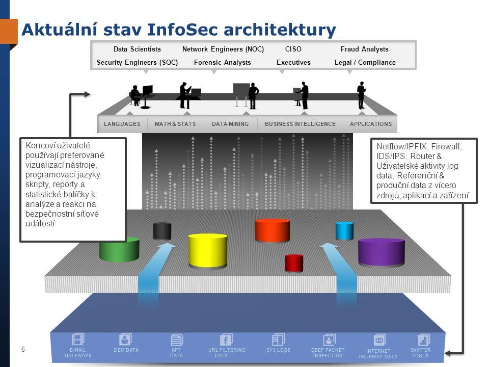 Teradata Confidential 7 DISCOVERY PLATFORM CAPTURE | STORE | REFINE LANGUAGESMATH & STATSDATA MININGBUSINESS INTELLIGENCEAPPLICATIONS E-MAIL GATEWAYS SIEM DATAAPT DATA URL FILTERING DATA SYS LOGSDEEP PACKET INSPECTION INTERNET GATEWAY DATA SNIFFER TOOLS Internet Gateway Router Internal Network INTEGRATED DATA ANALYTICS Security Engineers (SOC) Data ScientistsNetwork Engineers (NOC)CISOFraud Analysts Legal / ComplianceForensic AnalystsExecutives Nové prvky InfoSec architektury Discovery platforma •Specializovaná platforma na bázi MapReduce s MapReduce SQL rozhraním •Vlastní databáze, opuštění HDFS •Anylýzy časových řad jedním průchodem •Předdefinované analitycké funkce nPath,Graph analyses Integrovaná data •Masivně parallení databázová platforma •Linearně skálovatelná ve všech dimenzích •Indusrty data modely a IDW business model •Mixovaná workload, Garantovaný výkon •Vysoká dostupnst (HA) Hadoop •Uložení velkého objemu dat za nízké náklady na 1 TB v HDFS •Výkonný batch load •Není – plnohodnotné SQL, interaktivni session, konkurenční workload, HA