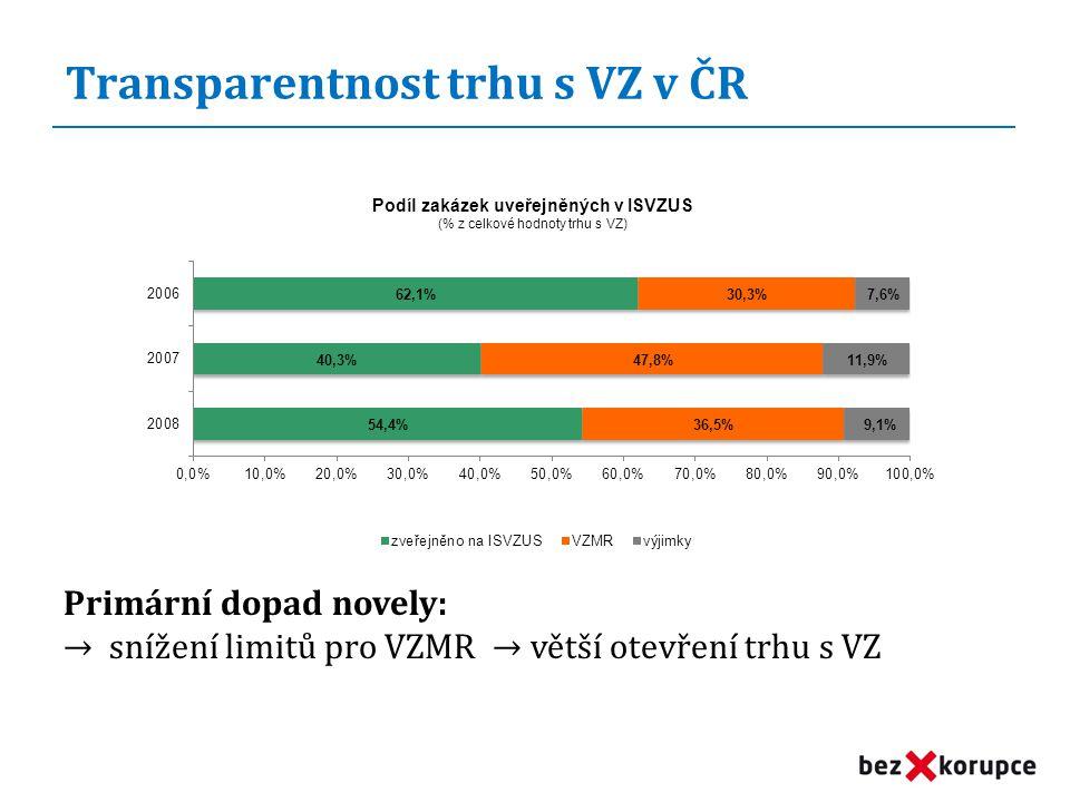Transparentnost trhu s VZ v ČR Primární dopad novely: → snížení limitů pro VZMR → větší otevření trhu s VZ