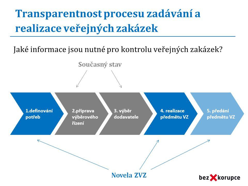 Transparentnost procesu zadávání a realizace veřejných zakázek Jaké informace jsou nutné pro kontrolu veřejných zakázek.