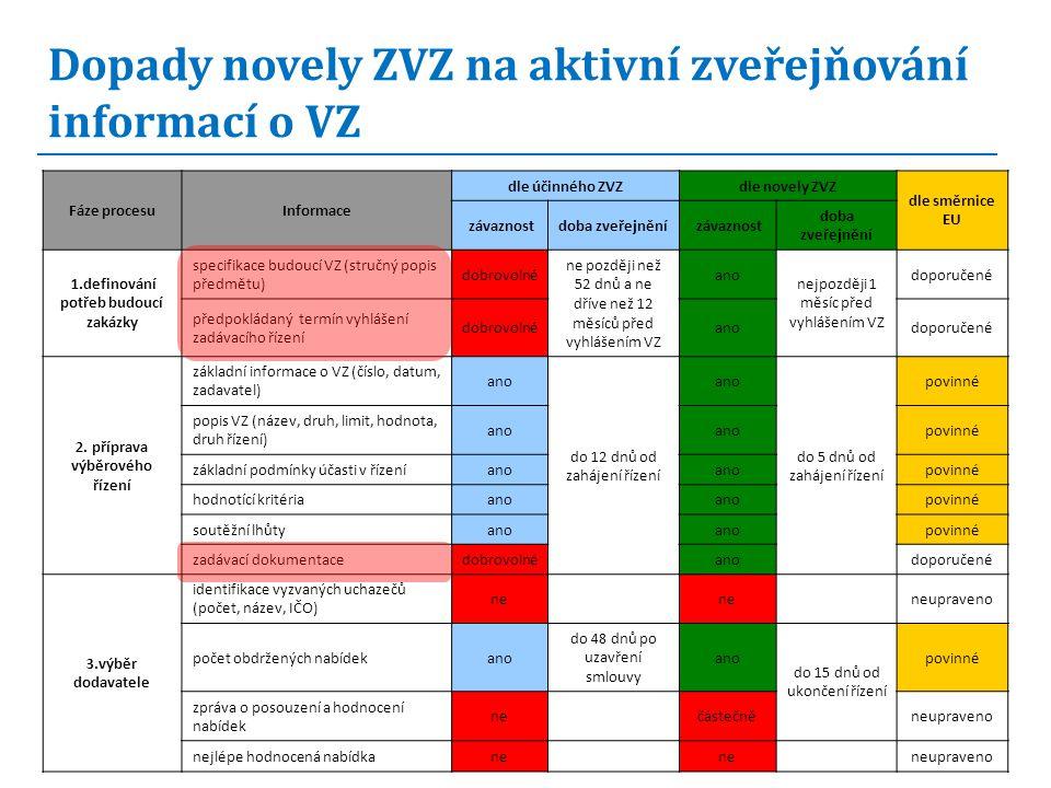Fáze procesuInformace dle účinného ZVZdle novely ZVZ dle směrnice EU závaznostdoba zveřejnění závaznost doba zveřejnění 1.definování potřeb budoucí zakázky specifikace budoucí VZ (stručný popis předmětu) dobrovolné ne později než 52 dnů a ne dříve než 12 měsíců před vyhlášením VZ ano nejpozději 1 měsíc před vyhlášením VZ doporučené předpokládaný termín vyhlášení zadávacího řízení dobrovolnéanodoporučené 2.