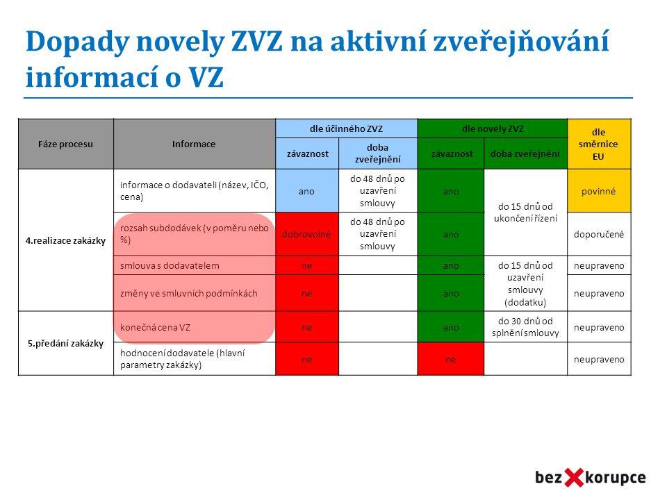 Fáze procesuInformace dle účinného ZVZdle novely ZVZ dle směrnice EU závaznost doba zveřejnění závaznostdoba zveřejnění 4.realizace zakázky informace o dodavateli (název, IČO, cena) ano do 48 dnů po uzavření smlouvy ano do 15 dnů od ukončení řízení povinné rozsah subdodávek (v poměru nebo %) dobrovolné do 48 dnů po uzavření smlouvy anodoporučené smlouva s dodavatelemne ano do 15 dnů od uzavření smlouvy (dodatku) neupraveno změny ve smluvních podmínkáchne anoneupraveno 5.předání zakázky konečná cena VZne ano do 30 dnů od splnění smlouvy neupraveno hodnocení dodavatele (hlavní parametry zakázky) ne neupraveno Dopady novely ZVZ na aktivní zveřejňování informací o VZ