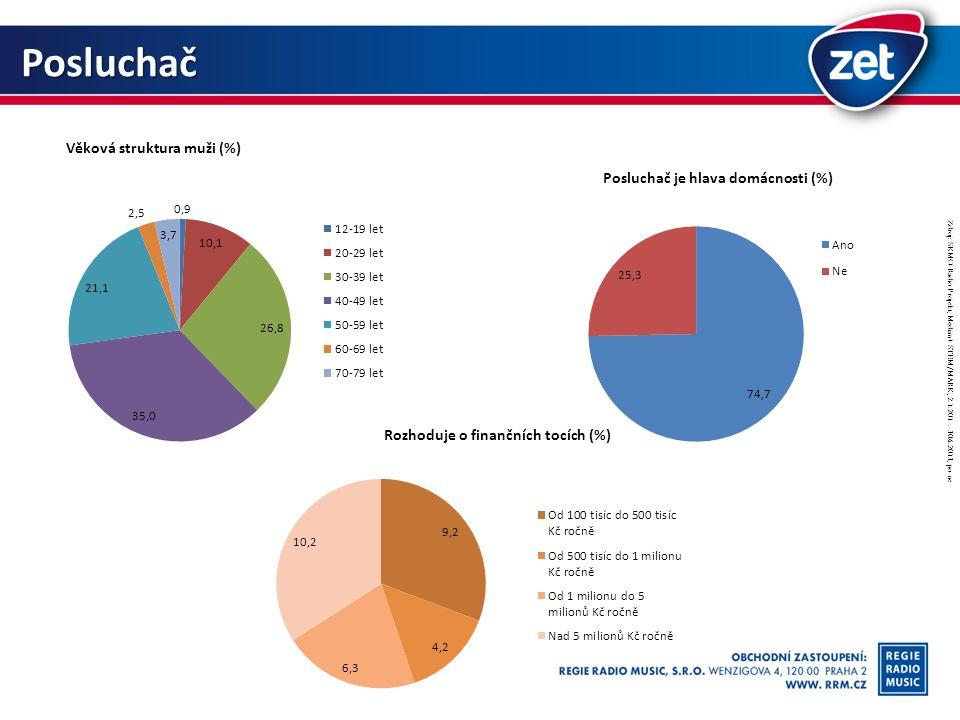 Posluchač Věková struktura muži (%) Posluchač je hlava domácnosti (%) Rozhoduje o finančních tocích (%) Zdroj: SKMO-Radio Projekt, Median+ STEM/MARK, 2.1.201.-30.6.2013, po-ne