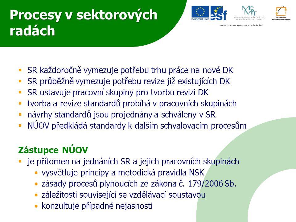Procesy v sektorových radách  SR každoročně vymezuje potřebu trhu práce na nové DK  SR průběžně vymezuje potřebu revize již existujících DK  SR ust