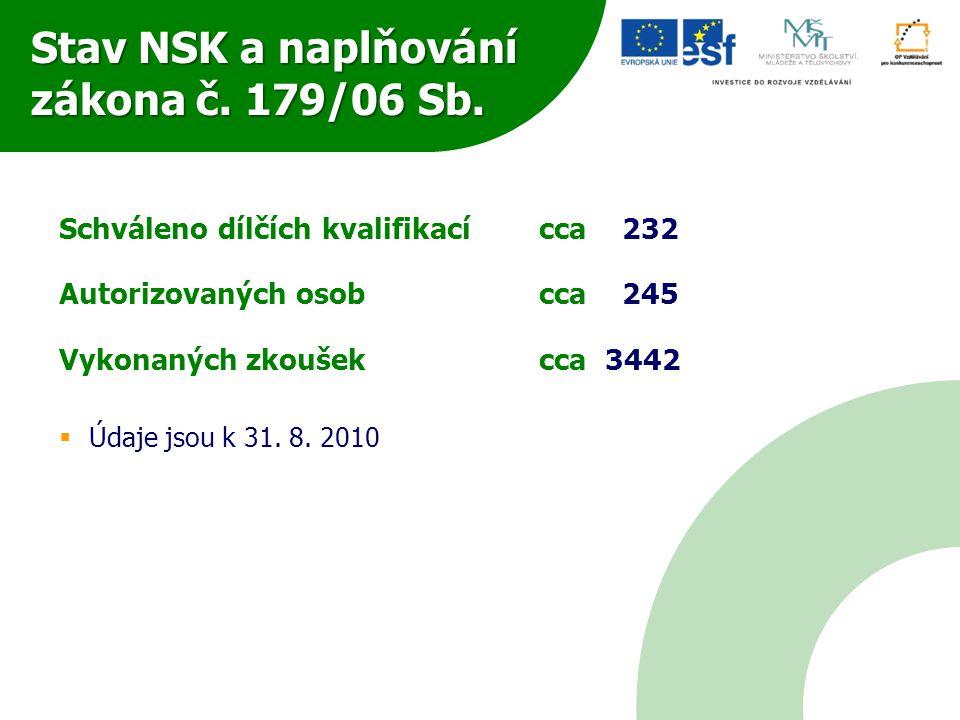 Stav NSK a naplňování zákona č. 179/06 Sb. Schváleno dílčích kvalifikacícca 232 Autorizovaných osob cca 245 Vykonaných zkoušekcca 3442  Údaje jsou k