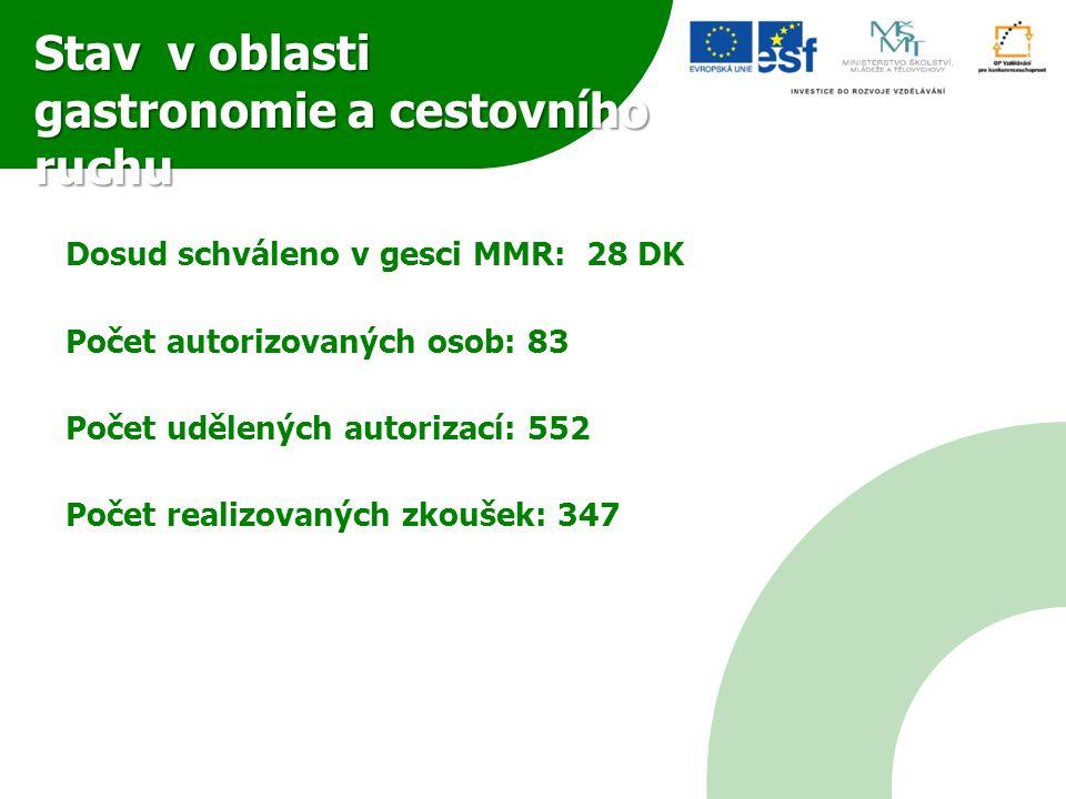 Stav v oblasti gastronomie a cestovního ruchu Dosud schváleno v gesci MMR: 28 DK Počet autorizovaných osob: 83 Počet udělených autorizací: 552 Počet r