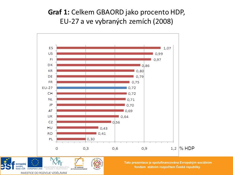 Graf 1: Celkem GBAORD jako procento HDP, EU-27 a ve vybraných zemích (2008) % HDP