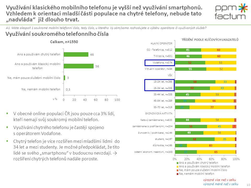 Využívání klasického mobilního telefonu je vyšší než využívání smartphonů. Vzhledem k orientaci mladší části populace na chytré telefony, nebude tato