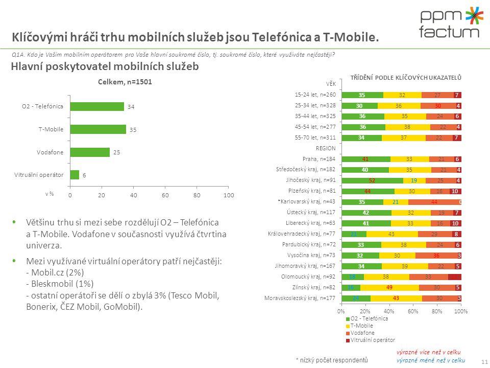 Klíčovými hráči trhu mobilních služeb jsou Telefónica a T-Mobile. Q1A. Kdo je Vaším mobilním operátorem pro Vaše hlavní soukromé číslo, tj. soukromé č
