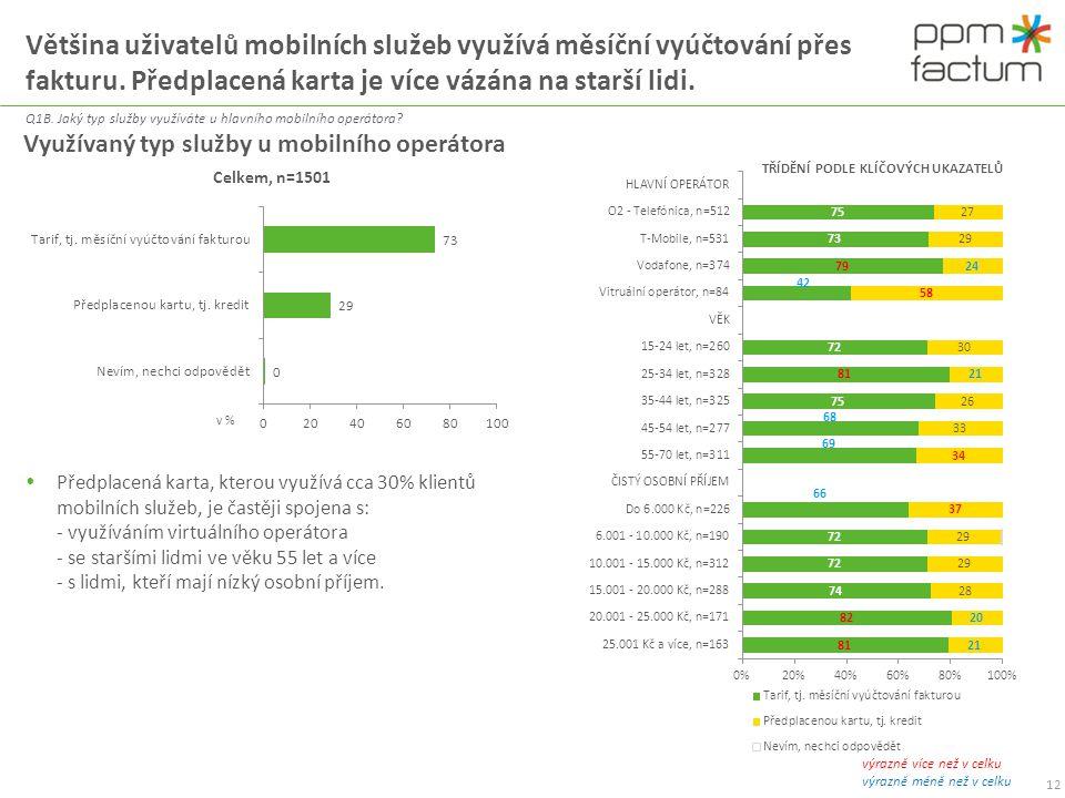 Většina uživatelů mobilních služeb využívá měsíční vyúčtování přes fakturu. Předplacená karta je více vázána na starší lidi. Q1B. Jaký typ služby využ