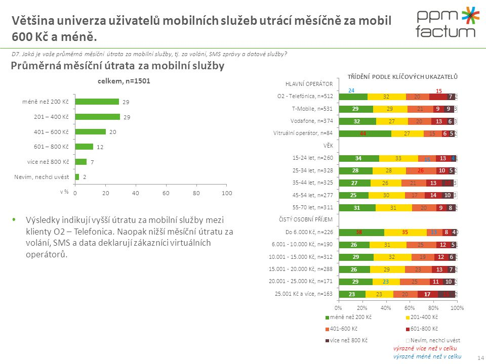 Většina univerza uživatelů mobilních služeb utrácí měsíčně za mobil 600 Kč a méně. D7. Jaká je vaše průměrná měsíční útrata za mobilní služby, tj. za