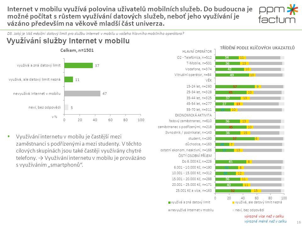 Téměř čtvrtina uživatelů datových služeb nezná svůj datový limit na internet v mobilu.
