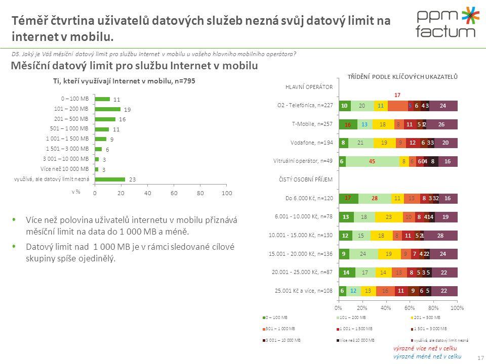 Třetina uživatelů internetu v mobilu považuje svůj datový limit za nedostatečný.