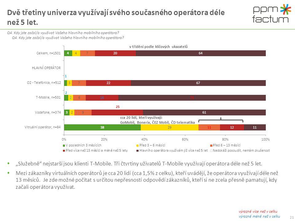 Virtuální operátoři získávají nejvíce klientů od T-Mobilu.
