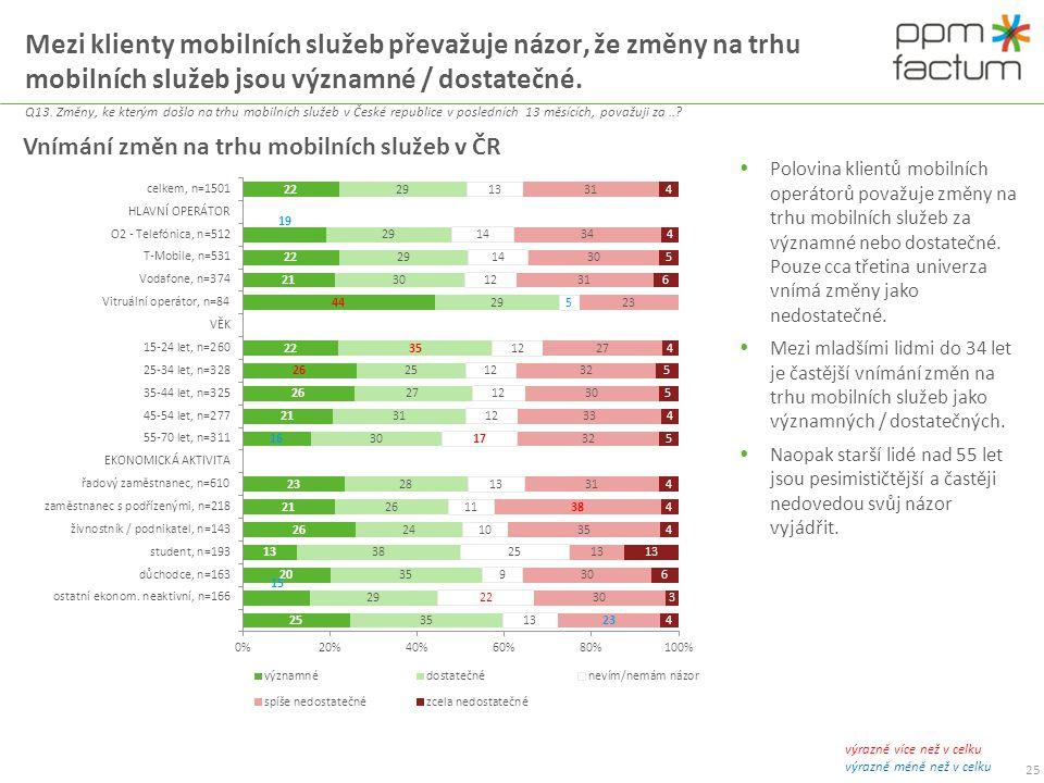 Mezi klienty mobilních služeb převažuje názor, že změny na trhu mobilních služeb jsou významné / dostatečné. Q13. Změny, ke kterým došlo na trhu mobil