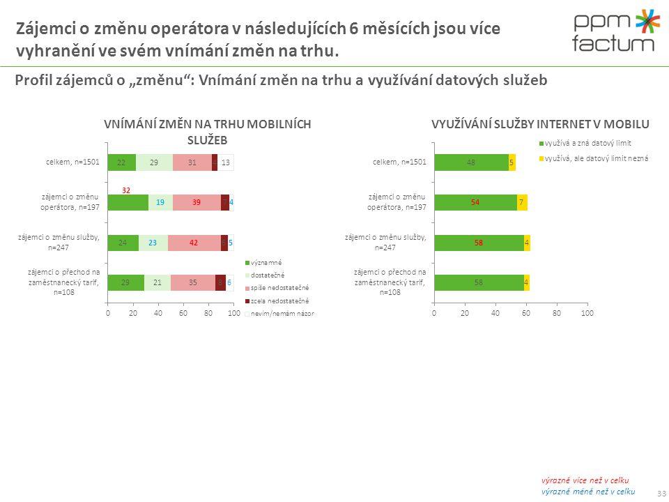 """Zájemci o změnu operátora v následujících 6 měsících jsou více vyhranění ve svém vnímání změn na trhu. 33 Profil zájemců o """"změnu"""": Vnímání změn na tr"""
