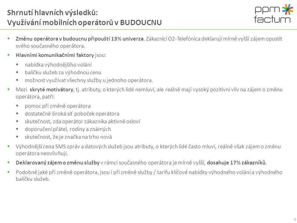 Shrnutí hlavních výsledků: Využívání mobilních operátorů v BUDOUCNU  Změnu operátora v budoucnu připouští 13% univerza. Zákazníci O2-Telefónica dekla