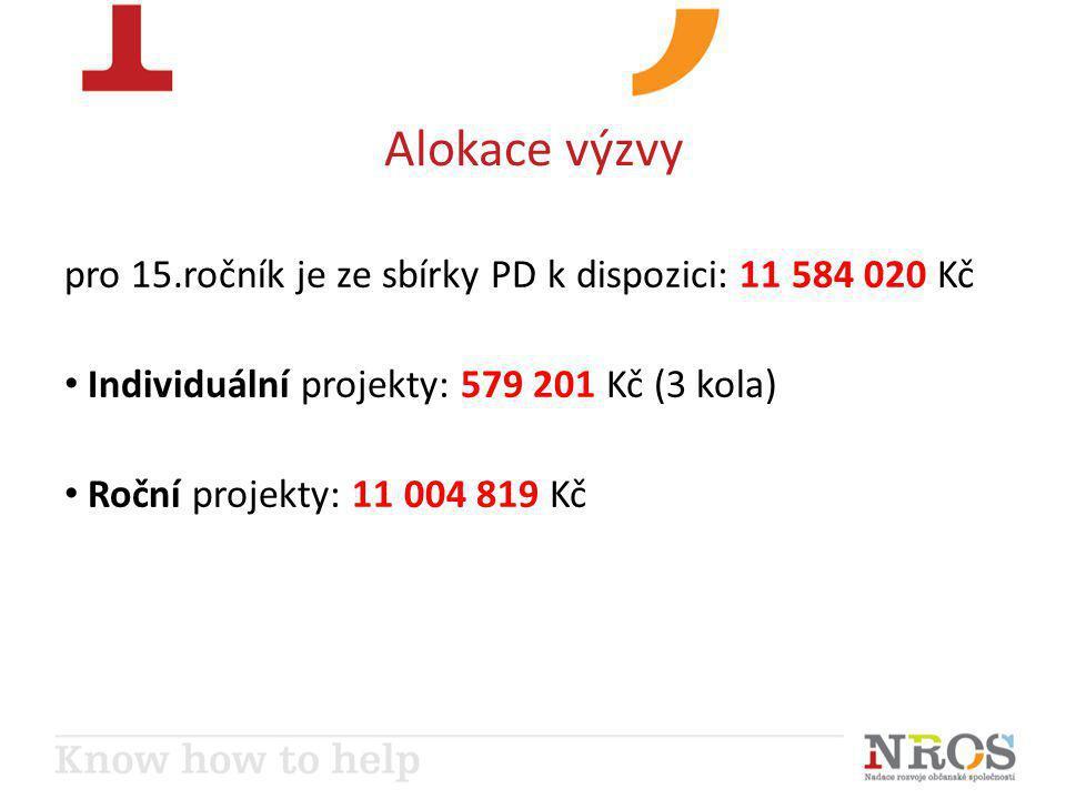 Alokace výzvy pro 15.ročník je ze sbírky PD k dispozici: 11 584 020 Kč • Individuální projekty: 579 201 Kč (3 kola) • Roční projekty: 11 004 819 Kč