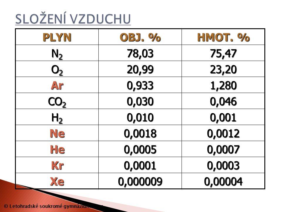 PLYN OBJ. % HMOT. % N2N2N2N278,0375,47 O2O2O2O220,9923,20 Ar0,9331,280 CO 2 0,0300,046 H2H2H2H20,0100,001 Ne0,00180,0012 He0,00050,0007 Kr0,00010,0003
