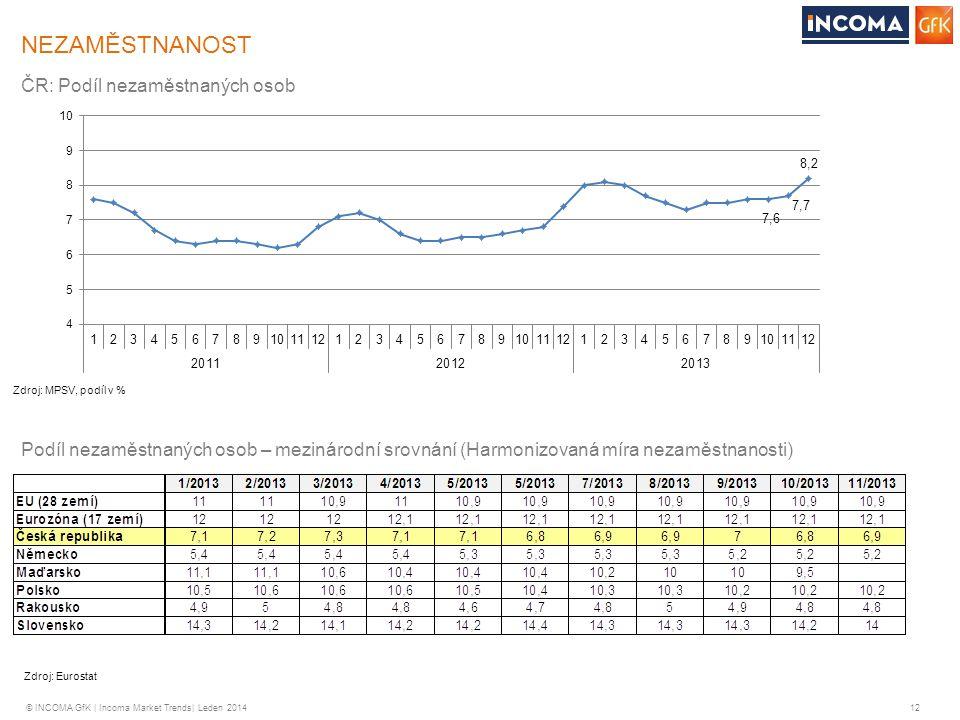© INCOMA GfK | Incoma Market Trends| Leden 2014 12 ČR: Podíl nezaměstnaných osob Podíl nezaměstnaných osob – mezinárodní srovnání (Harmonizovaná míra