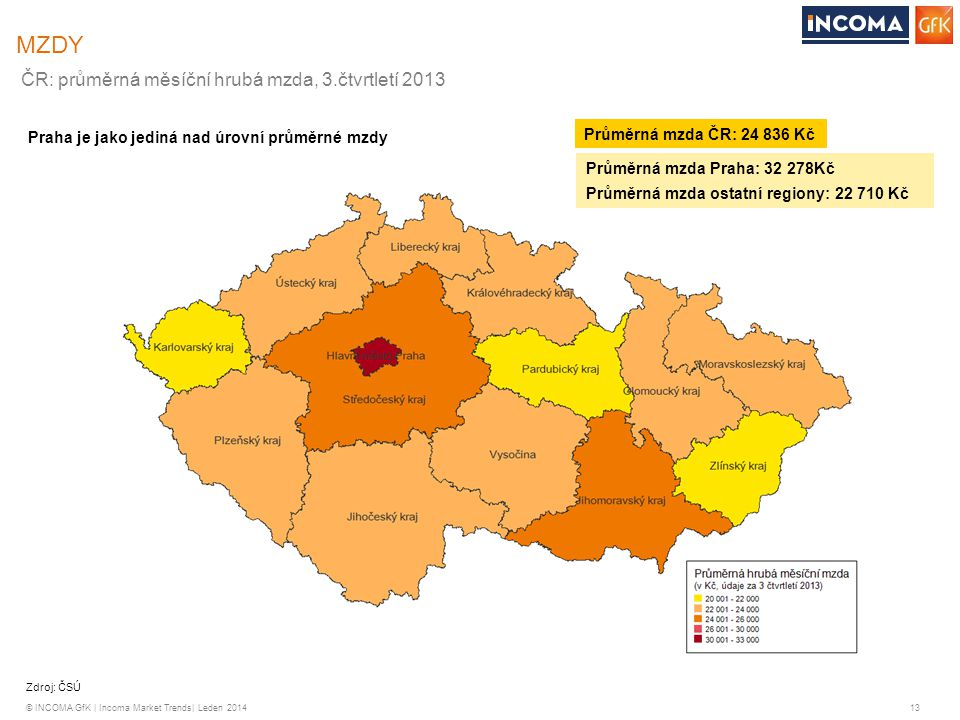 © INCOMA GfK | Incoma Market Trends| Leden 2014 13 MZDY Zdroj: ČSÚ ČR: průměrná měsíční hrubá mzda, 3.čtvrtletí 2013 Průměrná mzda ČR: 24 836 Kč Praha