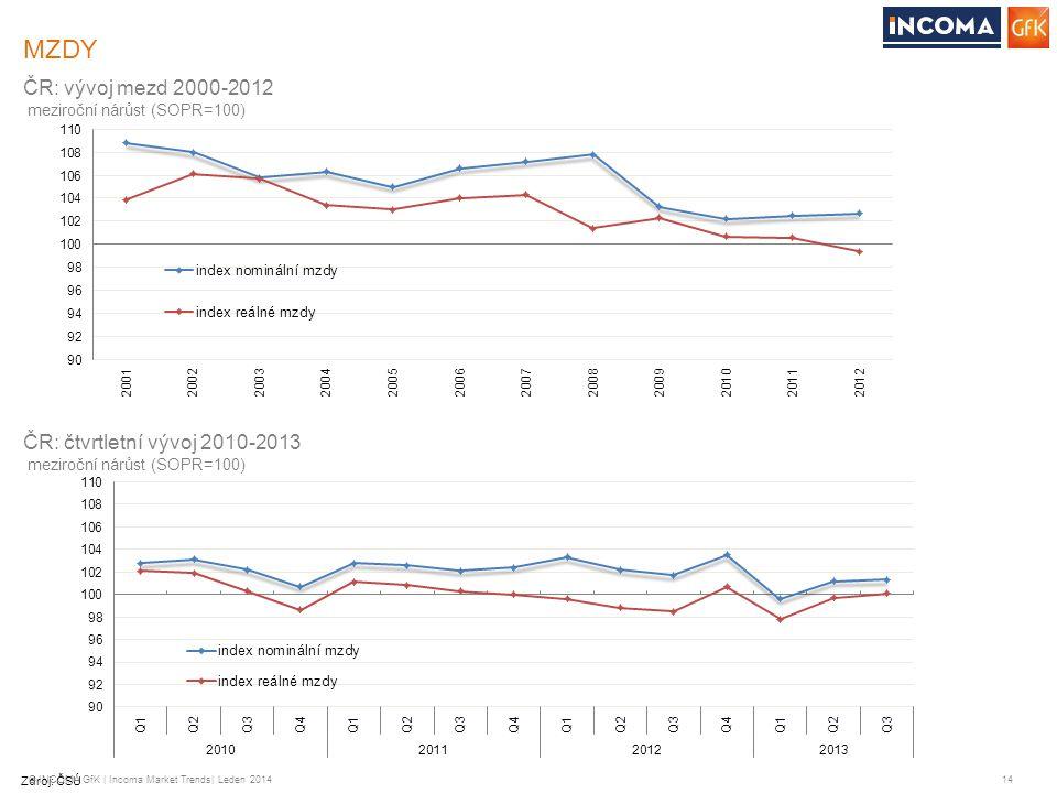 © INCOMA GfK | Incoma Market Trends| Leden 2014 14 MZDY Zdroj: ČSÚ ČR: vývoj mezd 2000-2012 meziroční nárůst (SOPR=100) ČR: čtvrtletní vývoj 2010-2013