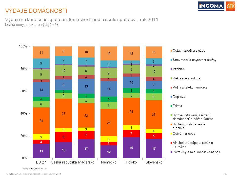 © INCOMA GfK | Incoma Market Trends| Leden 2014 20 VÝDAJE DOMÁCNOSTÍ Výdaje na konečnou spotřebu domácností podle účelu spotřeby - rok 2011 běžné ceny
