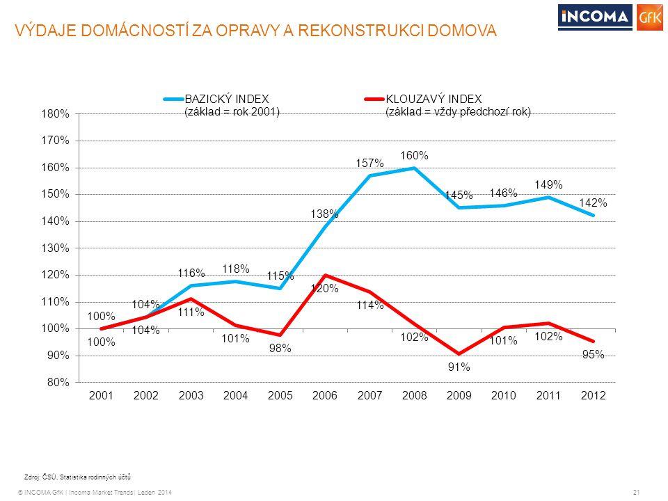 © INCOMA GfK | Incoma Market Trends| Leden 2014 21 VÝDAJE DOMÁCNOSTÍ ZA OPRAVY A REKONSTRUKCI DOMOVA Zdroj: ČSÚ, Statistika rodinných účtů
