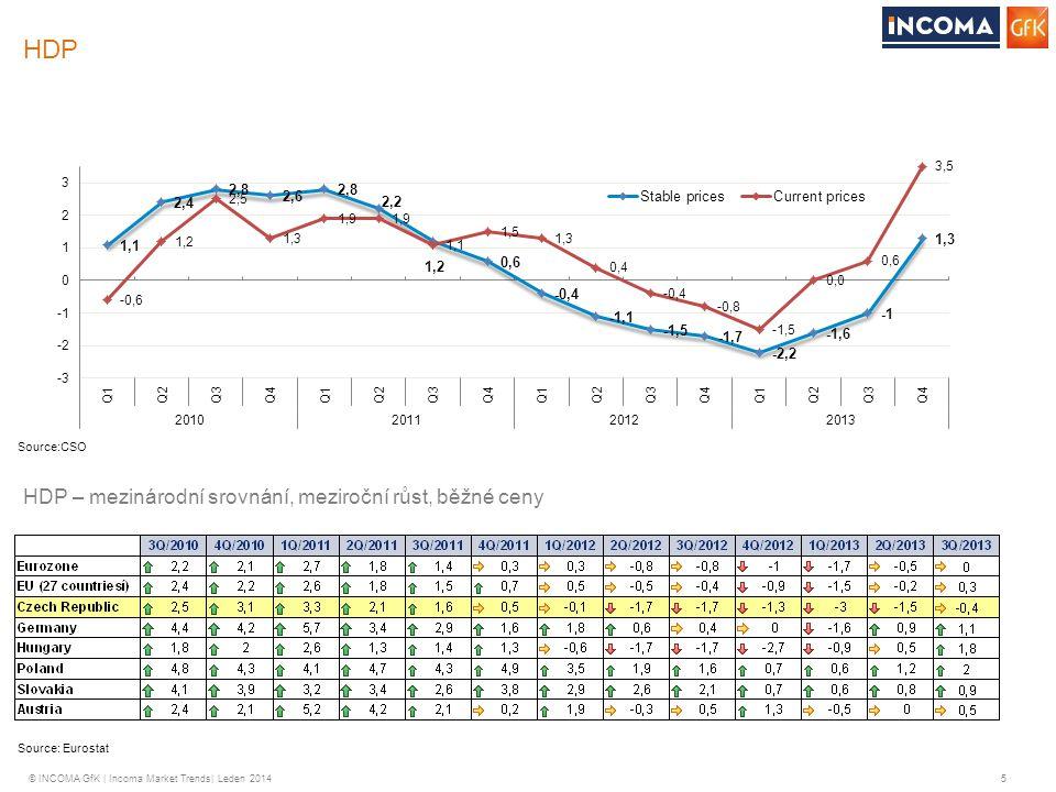 © INCOMA GfK | Incoma Market Trends| Leden 2014 6 HDP HDP: Odhadovaný vývoj ( predikce- odhadovaný meziroční nárůst/pokles) 20132014 Ministerstvo financí-1,01,3 Česká národní banka-0,92,1 Evropská komise-1,01,8 Mezinárodní měnový fond-0,41,5 Raiffeisenbank-1,32,3 ČSOB-1,31,5