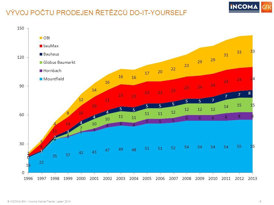 © INCOMA GfK | Incoma Market Trends| Leden 2014 9 VÝVOJ POČTU PRODEJEN ŘETĚZCŮ DO-IT-YOURSELF