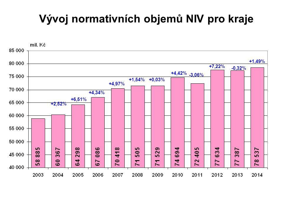 Vývoj normativních objemů NIV pro kraje +2,52% +6,51% +4,34% +4,97% +1,54%+0,03% +4,42% -3,06% +7,22% -0,32% +1,49%