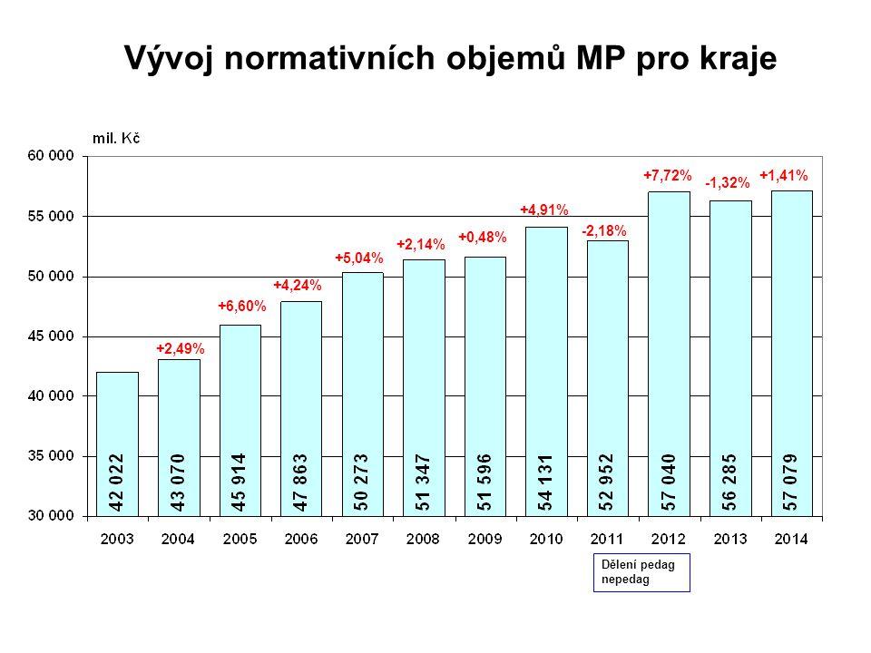 Vývoj normativních objemů MP pro kraje +2,49% +6,60% +4,24% +5,04% +2,14% +0,48% +4,91% -2,18% +7,72% -1,32% +1,41% Dělení pedag nepedag