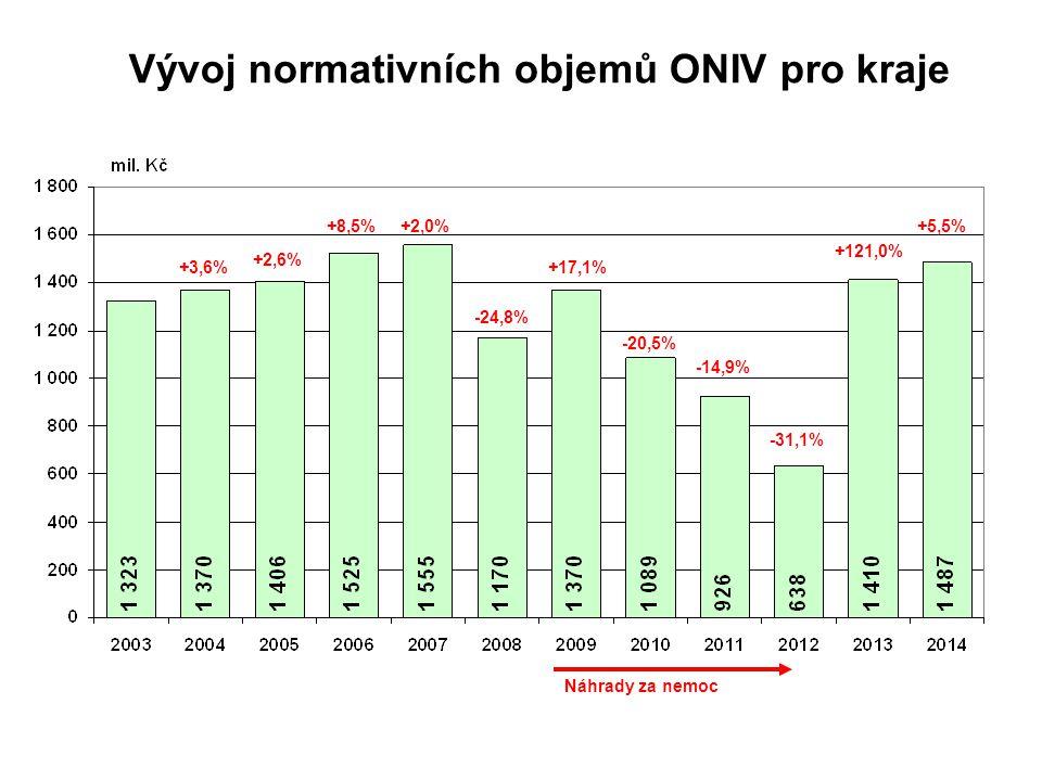 Vývoj normativních objemů ONIV pro kraje +3,6% +2,6% +8,5%+2,0% -24,8% +17,1% -20,5% -14,9% -31,1% +121,0% +5,5% Náhrady za nemoc