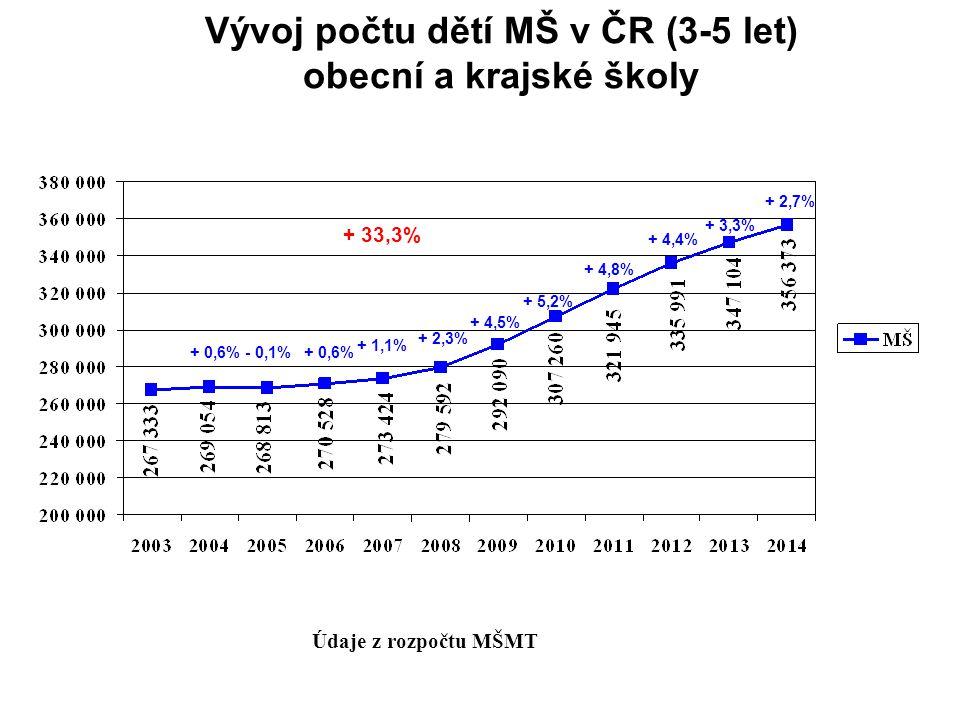 Vývoj počtu dětí MŠ v ČR (3-5 let) obecní a krajské školy Údaje z rozpočtu MŠMT + 1,1% + 2,3% + 4,5% + 5,2% + 4,8% + 4,4% + 3,3% + 2,7% - 0,1%+ 0,6% + 33,3%