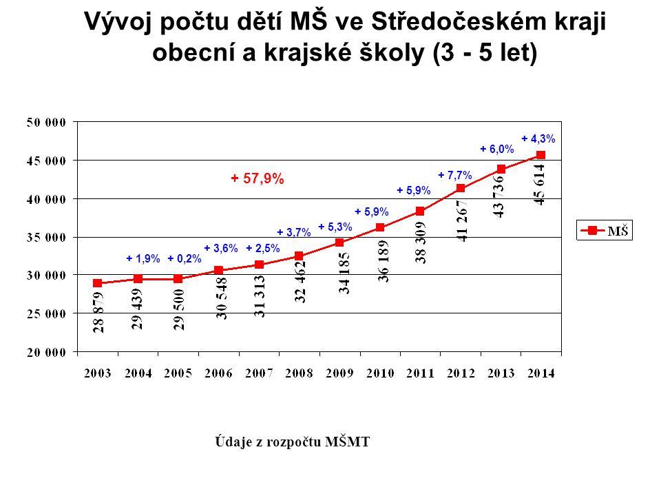 Vývoj počtu dětí MŠ ve Středočeském kraji obecní a krajské školy (3 - 5 let) Údaje z rozpočtu MŠMT + 3,7% + 5,3% + 5,9% + 7,7% + 6,0% + 4,3% + 2,5%+ 3,6% + 0,2%+ 1,9% + 57,9%