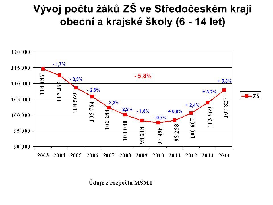 Vývoj počtu žáků ZŠ ve Středočeském kraji obecní a krajské školy (6 - 14 let) Údaje z rozpočtu MŠMT - 1,7% - 3,5% - 1,8% - 0,7% + 0,8% + 2,4% + 3,2% + 3,8% - 2,6% - 3,3% - 2,2% - 5,8%