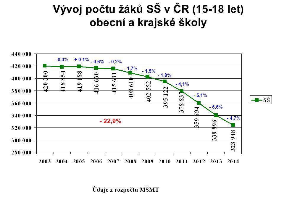 Vývoj počtu žáků SŠ v ČR (15-18 let) obecní a krajské školy Údaje z rozpočtu MŠMT - 0,3%+ 0,1% - 0,6%- 0,2% - 1,7% - 1,5% - 1,8% - 4,1% - 5,1% - 5,5% - 4,7% - 22,9%