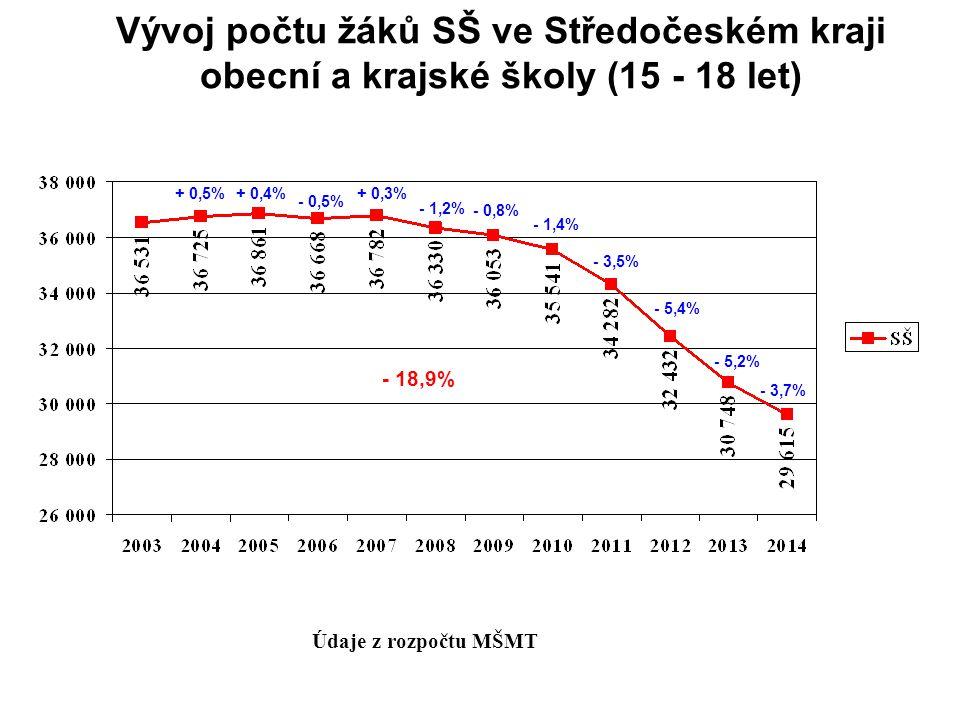 Vývoj počtu žáků SŠ ve Středočeském kraji obecní a krajské školy (15 - 18 let) Údaje z rozpočtu MŠMT + 0,5% - 3,7% - 0,5% + 0,3% - 1,2% + 0,4% - 0,8% - 1,4% - 3,5% - 5,4% - 5,2% - 18,9%