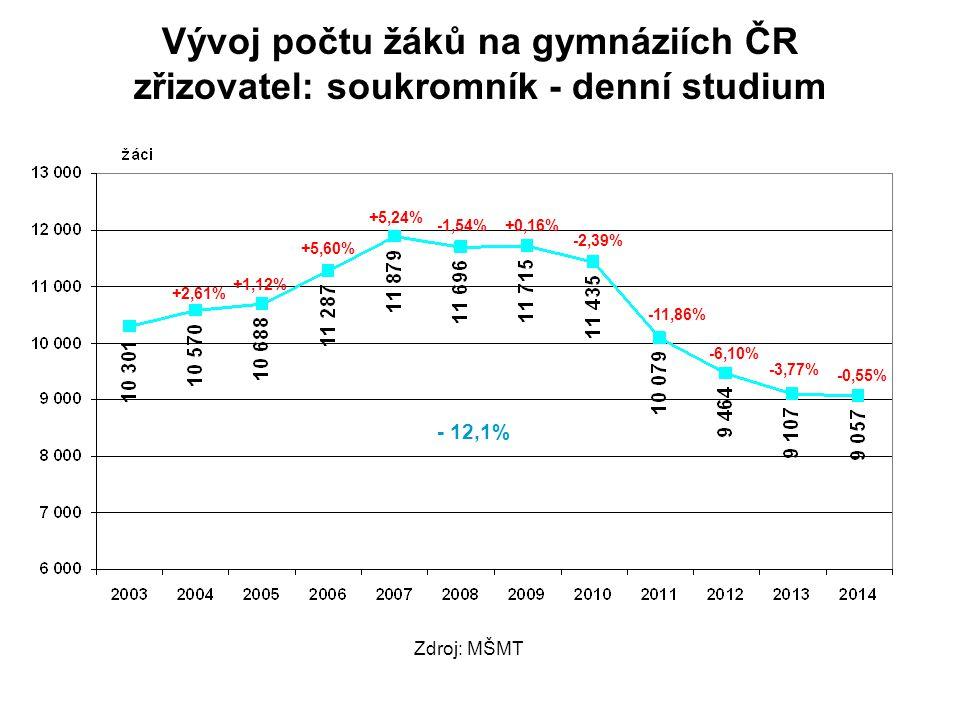 Vývoj počtu žáků na gymnáziích ČR zřizovatel: soukromník - denní studium +2,61% +1,12% +5,60% +5,24% -1,54%+0,16% -2,39% -11,86% -6,10% -3,77% -0,55% Zdroj: MŠMT - 12,1%
