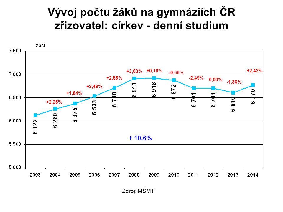 Vývoj počtu žáků na gymnáziích ČR zřizovatel: církev - denní studium +2,25% +1,84% +2,48% +2,68% +3,03% +0,10% -0,66% -2,49% 0,00% -1,36% +2,42% Zdroj: MŠMT + 10,6%
