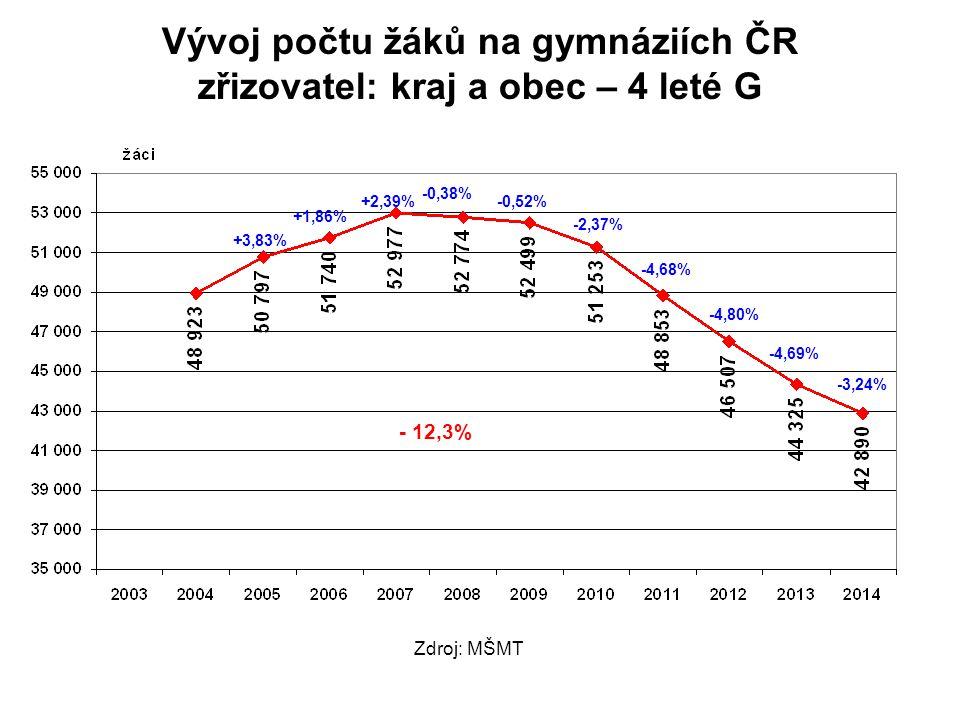Vývoj počtu žáků na gymnáziích ČR zřizovatel: kraj a obec – 4 leté G +3,83% +1,86% +2,39% -0,38% -0,52% -2,37% -4,68% -4,80% -4,69% -3,24% - 12,3% Zdroj: MŠMT