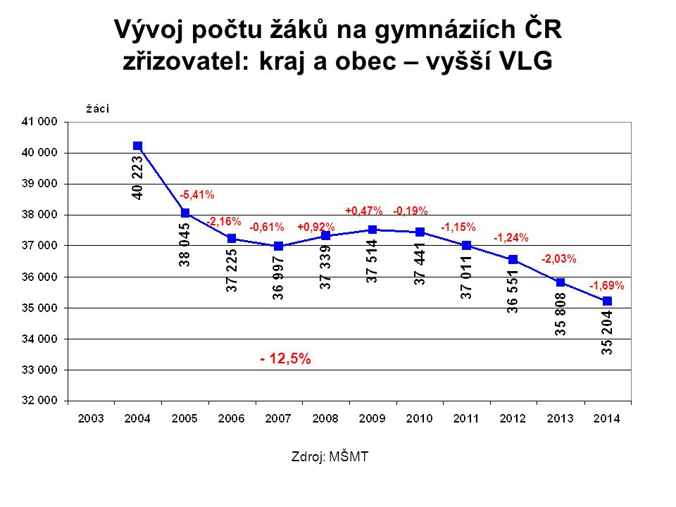 Vývoj počtu žáků na gymnáziích ČR zřizovatel: kraj a obec – vyšší VLG -2,16% -0,61%+0,92% +0,47%-0,19% -1,15% -1,24% -2,03% -1,69% -5,41% - 12,5% Zdroj: MŠMT